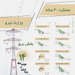 file 4 150x150 -  اینفوگرافی عملکرد ۴۰ ساله وزارت نیرو در بخش برق